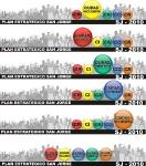 Campañas Gráficas :: Plan Estratégico SJ 2020 (2)